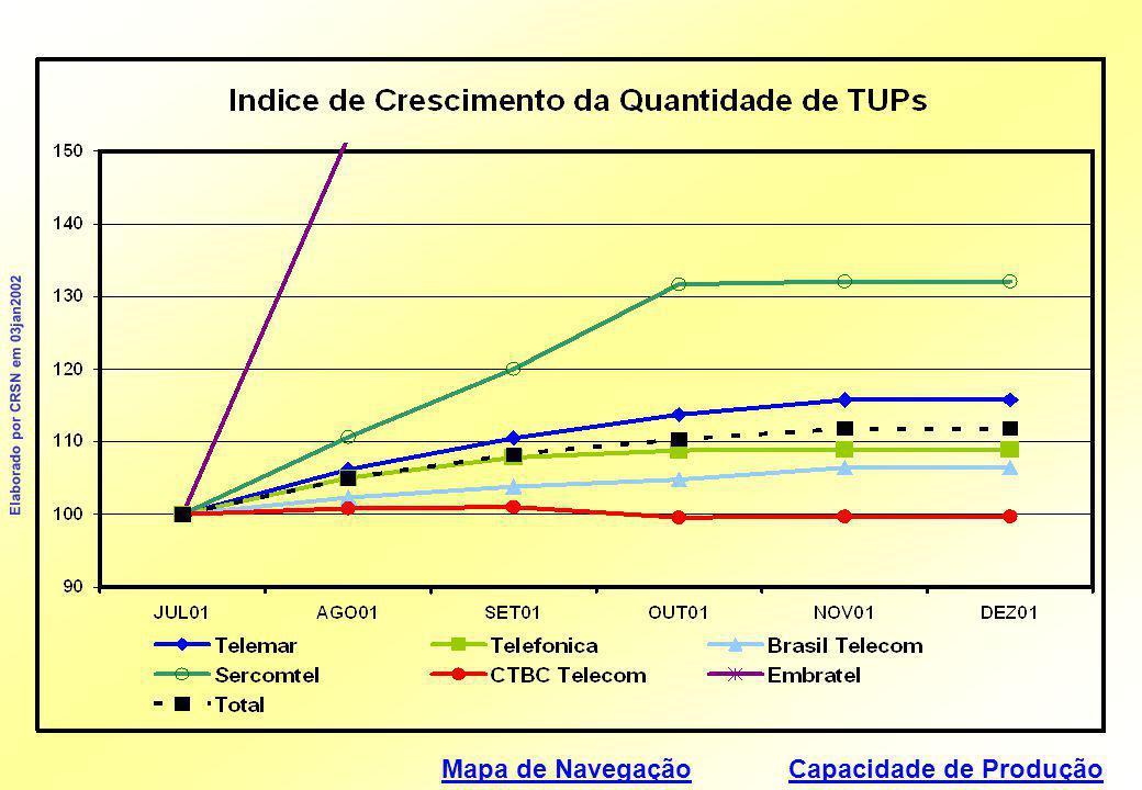Mapa de Navegação Elaborado por CRSN em 03jan2002 Capacidade de ProduçãoCapacidade de Produção Eficiência na Produção  Quantidade de Créditos Utilizados por TUP (Produtividade da Venda de Tráfego) Quantidade de Créditos Utilizados por TUP  Quantidade de Créditos Utilizados por TUP - Desvio em Relação à MédiaQuantidade de Créditos Utilizados por TUP  Ganho de Produtividade na Venda de Tráfego (em relação ao mês anterior)Ganho de Produtividade na Venda de Tráfego  Quantidade de Créditos Vendidos por TUP (Produtividade da Venda de Créditos)Quantidade de Créditos Vendidos por TUP  Quantidade de Creditos Vendidos por TUP - Desvio em Relação à MédiaQuantidade de Creditos Vendidos por TUP  Ganho de Produtividade na Venda de Créditos (em relação ao mês anterior)Ganho de Produtividade na Venda de Créditos  Créditos em Cartões não CodificadosCréditos em Cartões não Codificados ProduçãoProdução Participação no MercadoParticipação no Mercado Desempenhos AnômalosDesempenhos Anômalos