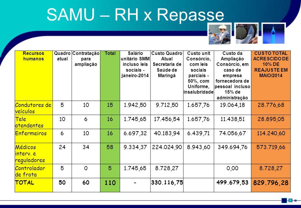 SAMU – RH x Repasse Recursos humanos Quadro atual Contratação para ampliação TotalSalário unitário SMM incluso leis sociais - janeiro-2014 Custo Quadr