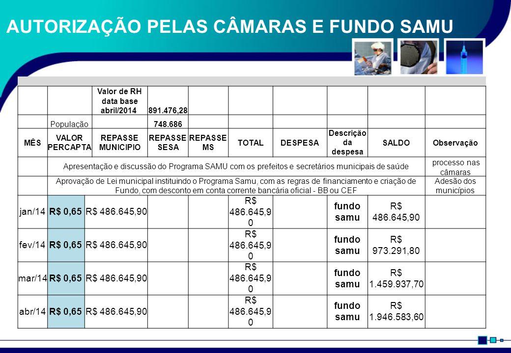 INÍCIO DO SAMU SEM RECURSOS MS E SESA MÊS VALOR PERCAPTA REPASSE MUNICIPIO REPASSE SESA REPASSE MS TOTALDESPESA Descrição da despesa SALDOObservação mai/14R$ 0,90R$ 673.817,40 R$ 350.676,75 rh mga e 1 USA R$ 2.269.724,25 inicio de operação do SAMU jun/14R$ 0,90R$ 673.817,40 R$ 350.676,75 rh mga e 1 USA R$ 2.592.864,89 jul/14R$ 0,90R$ 673.817,40 R$ 891.476,28 Rh total e custeio de 3 USA R$ 2.375.206,01 ago/14R$ 0,90R$ 673.817,40 R$ 891.476,28 Rh total e custeio de 3 USA R$ 2.157.547,13 visita técnica do MS set/14R$ 0,90R$ 673.817,40 R$ 891.476,28 Rh total e custeio de 3 USA R$ 1.939.888,25 out/14R$ 0,90R$ 673.817,40 R$ 891.476,28 Rh total e custeio de 3 USA R$ 1.722.229,37