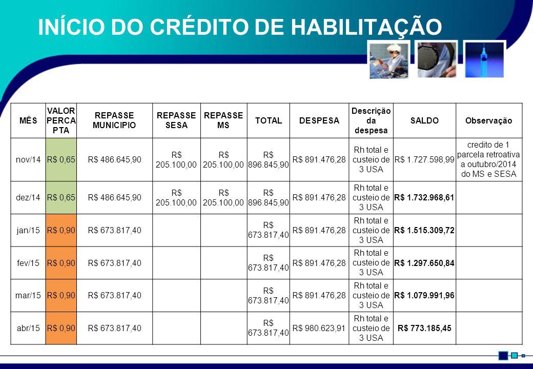 INÍCIO DA QUALIFICAÇÃO MÊS VALOR PERCAPT A REPASSE MUNICIPIO REPASSE SESA REPASSE MS TOTALDESPESA Descrição da despesa SALDOObservação mai/15R$ 0,65R$ 486.645,90R$ 725.400,35 R$ 1.937.446,60 R$ 980.623,91 Rh total e custeio de 3 USA R$ 2.689.791,29 Crédito de 2 parcelas habilitadas e 1 qualificada jun/15R$ 0,65R$ 486.645,90R$ 205.100,00 R$ 896.845,90R$ 980.623,91 Rh total e custeio de 3 USA R$ 2.606.013,28 jul/15R$ 0,65R$ 486.645,90R$ 205.100,00 R$ 896.845,90R$ 980.623,91 Rh total e custeio de 3 USA R$ 2.522.235,27 ago/15R$ 0,65R$ 486.645,90R$ 205.100,00 R$ 896.845,90R$ 980.623,91 Rh total e custeio de 3 USA R$ 2.438.457,26 set/15R$ 0,65R$ 486.645,90R$ 205.100,00 R$ 896.845,90R$ 980.623,91 Rh total e custeio de 3 USA R$ 2.354.679,25 out/15R$ 0,65R$ 486.645,90R$ 205.100,00 R$ 896.845,90R$ 980.623,91 Rh total e custeio de 3 USA R$ 2.270.901,24 nov/15R$ 0,65R$ 486.645,90R$ 205.100,00 R$ 896.845,90R$ 980.623,91 Rh total e custeio de 3 USA R$ 2.187.123,24 dez/15R$ 0,65R$ 486.645,90R$ 205.100,00 R$ 896.845,90R$ 980.623,91 Rh total e custeio de 3 USA R$ 2.103.345,23
