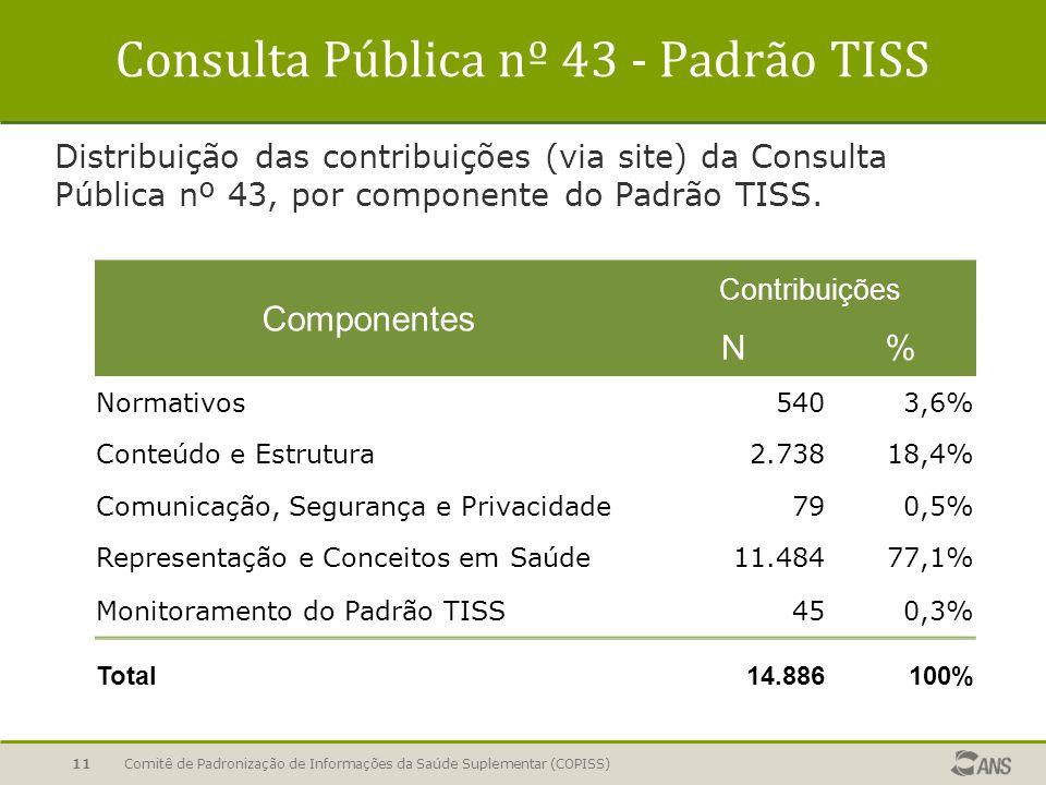 11 Consulta Pública nº 43 - Padrão TISS Distribuição das contribuições (via site) da Consulta Pública nº 43, por componente do Padrão TISS. Componente