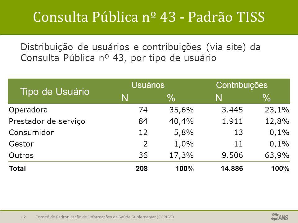 12 Consulta Pública nº 43 - Padrão TISS Distribuição de usuários e contribuições (via site) da Consulta Pública nº 43, por tipo de usuário Tipo de Usuário UsuáriosContribuições N%N% Operadora7435,6%3.44523,1% Prestador de serviço8440,4%1.91112,8% Consumidor125,8%130,1% Gestor21,0%110,1% Outros3617,3%9.50663,9% Total208100% 14.886100% Comitê de Padronização de Informações da Saúde Suplementar (COPISS)