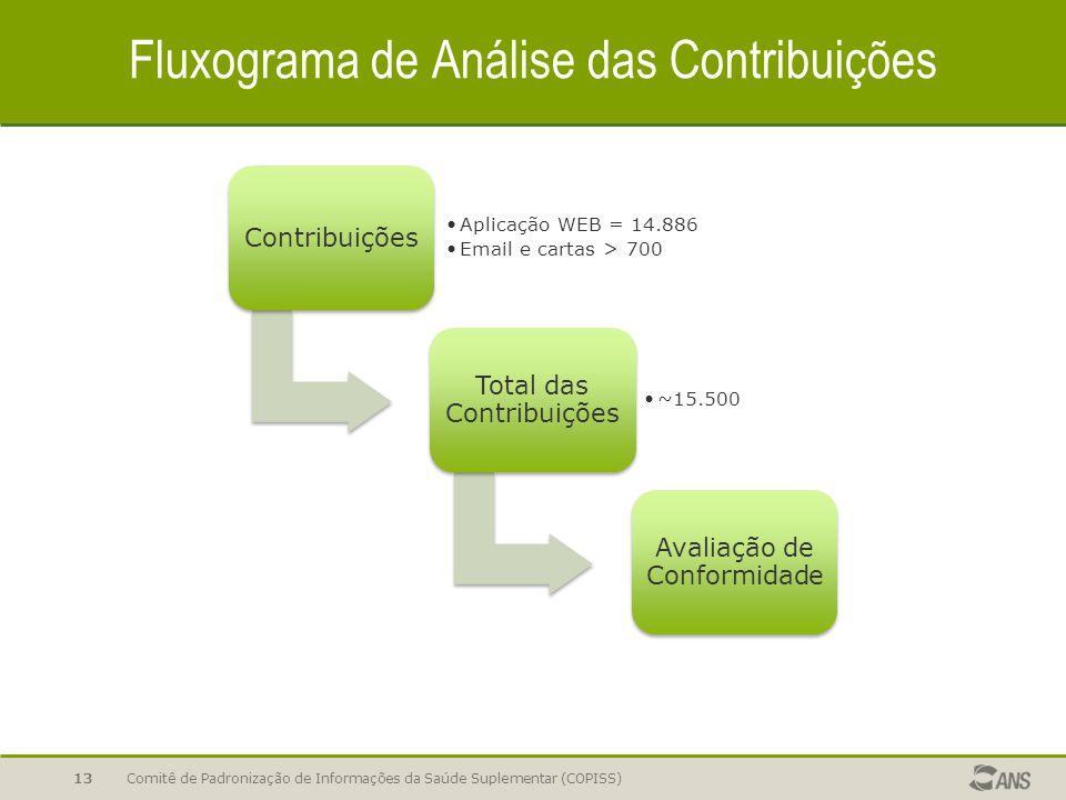 Fluxograma de Análise das Contribuições Comitê de Padronização de Informações da Saúde Suplementar (COPISS)13 Contribuições Aplicação WEB = 14.886 Email e cartas > 700 Total das Contribuições ~15.500 Avaliação de Conformidade