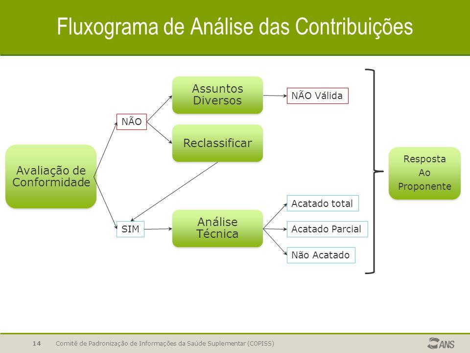Fluxograma de Análise das Contribuições Comitê de Padronização de Informações da Saúde Suplementar (COPISS)14 Avaliação de Conformidade SIM NÃO Assunt