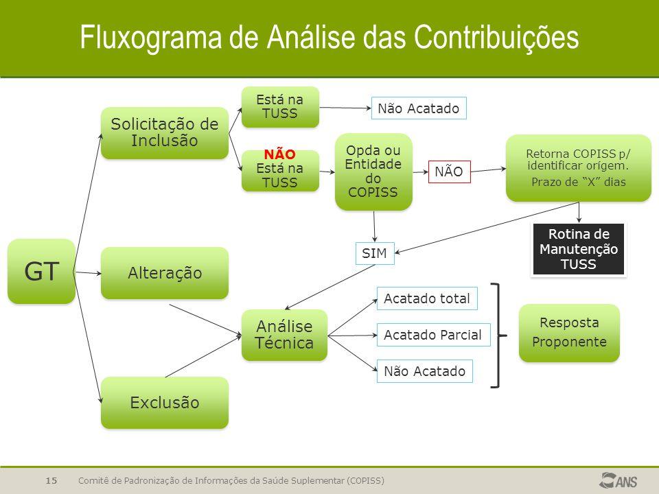 Fluxograma de Análise das Contribuições Comitê de Padronização de Informações da Saúde Suplementar (COPISS)15 GT Solicitação de Inclusão AlteraçãoExcl