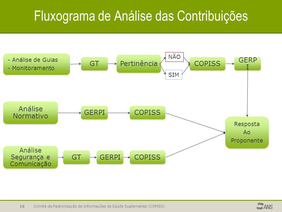 Fluxograma de Análise das Contribuições Comitê de Padronização de Informações da Saúde Suplementar (COPISS)16 - Análise de Guias - Monitoramento SIM N