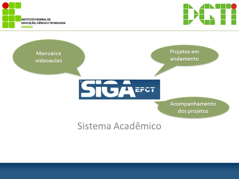 Sistema Acadêmico Projetos em andamento Acompanhamento dos projetos Manuais e videoaulas