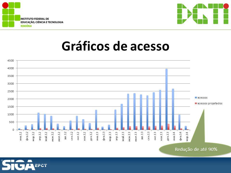 Gráficos de acesso Redução de até 90%