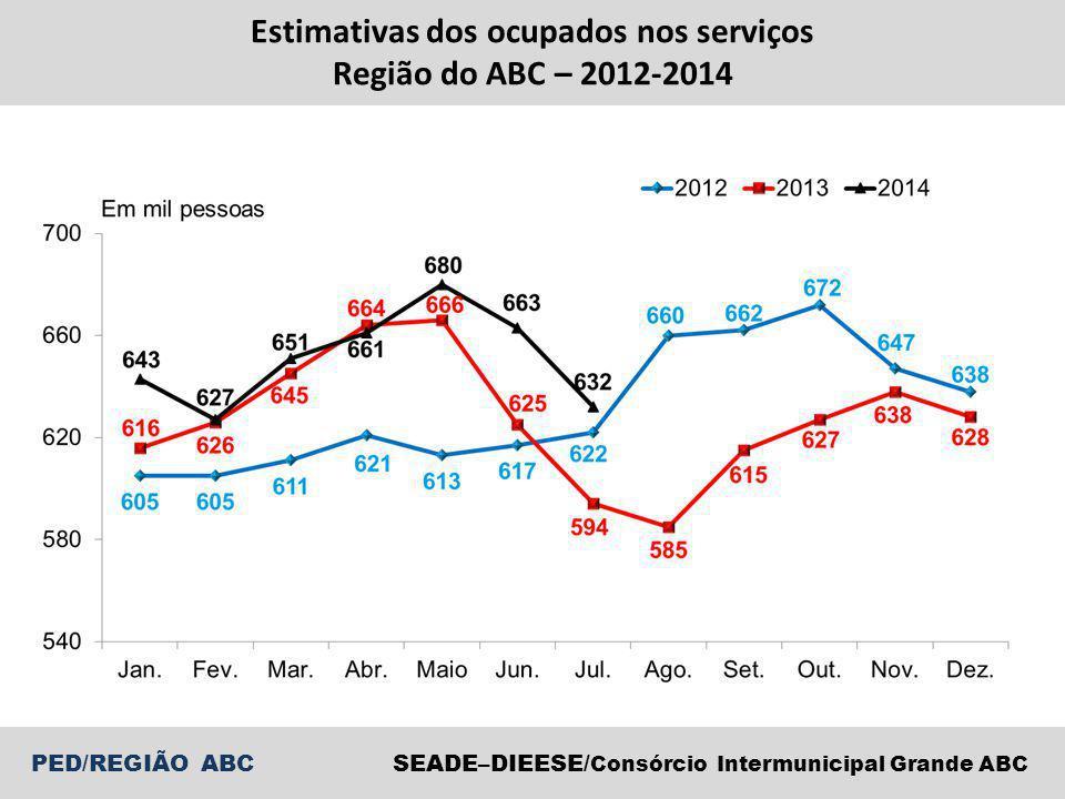 SEADE–DIEESE/ Consórcio Intermunicipal Grande ABC PED/REGIÃO ABC Estimativas dos ocupados nos serviços Região do ABC – 2012-2014
