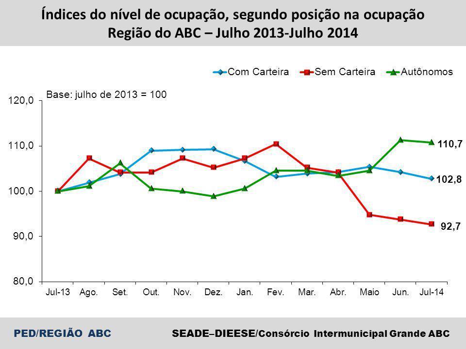 PED/REGIÃO ABCSEADE–DIEESE/ Consórcio Intermunicipal Grande ABC Índices do nível de ocupação, segundo posição na ocupação Região do ABC – Julho 2013-Julho 2014