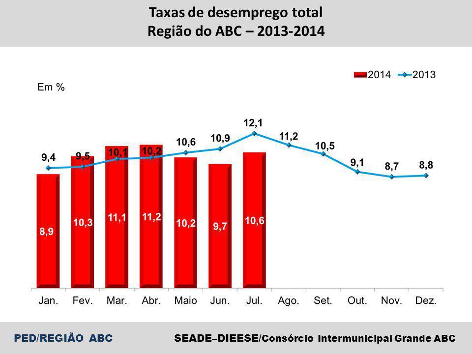 PED/REGIÃO ABCSEADE–DIEESE/ Consórcio Intermunicipal Grande ABC Taxas de desemprego total Região do ABC, RMSP, Município de São Paulo e RMSP exceto MSP – Julho 2013-Julho 2014