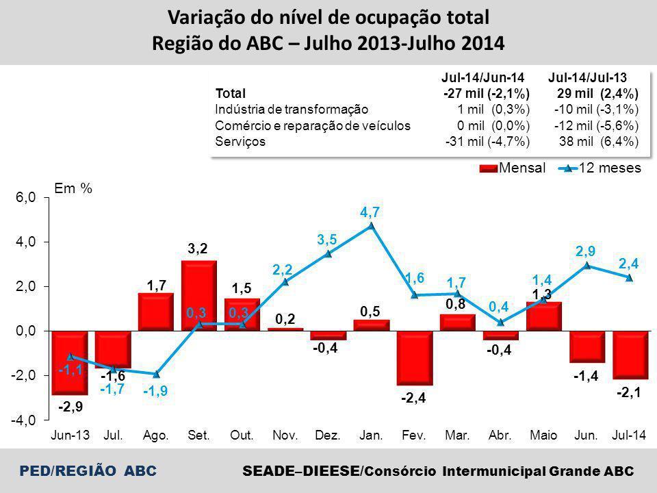 PED/REGIÃO ABCSEADE–DIEESE/ Consórcio Intermunicipal Grande ABC Variação do nível de ocupação total Região do ABC – Julho 2013-Julho 2014 Jul-14/Jun-14 Jul-14/Jul-13 Total-27 mil (-2,1%)29 mil (2,4%) Indústria de transformação1 mil (0,3%)-10 mil (-3,1%) Comércio e reparação de veículos 0 mil (0,0%)-12 mil (-5,6%) Serviços-31 mil (-4,7%)38 mil (6,4%)