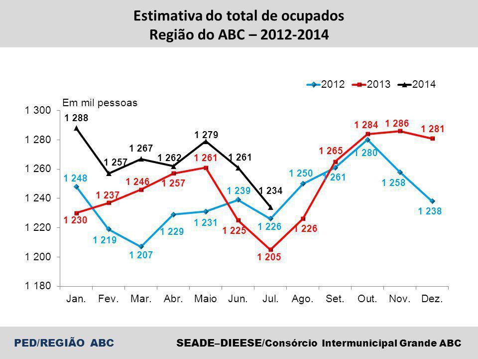 SEADE–DIEESE/ Consórcio Intermunicipal Grande ABC PED/REGIÃO ABC Estimativas dos ocupados na indústria de transformação Região do ABC – 2012-2014