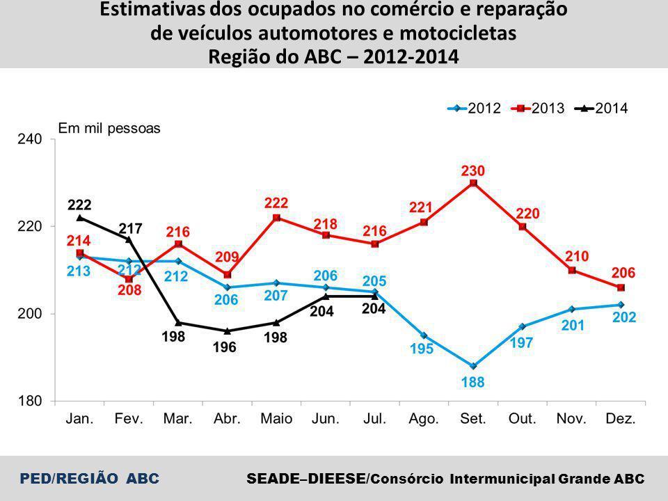 SEADE–DIEESE/ Consórcio Intermunicipal Grande ABC PED/REGIÃO ABC Estimativas dos ocupados no comércio e reparação de veículos automotores e motocicletas Região do ABC – 2012-2014