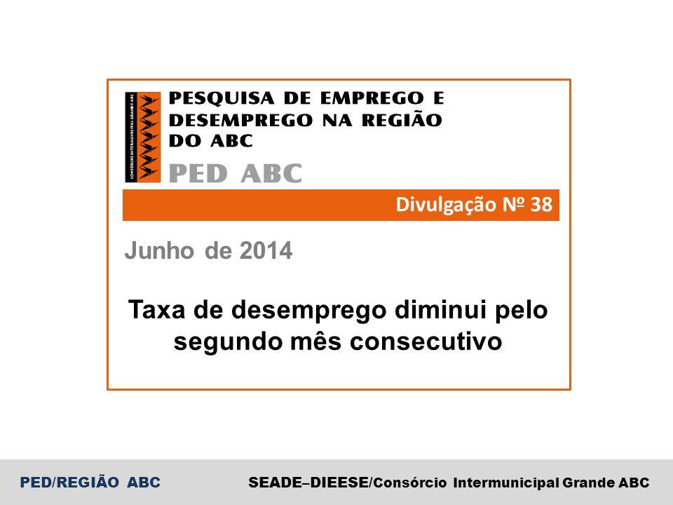 PED/REGIÃO ABCSEADE–DIEESE/ Consórcio Intermunicipal Grande ABC Junho de 2014 Divulgação N o 38 Taxa de desemprego diminui pelo segundo mês consecutivo