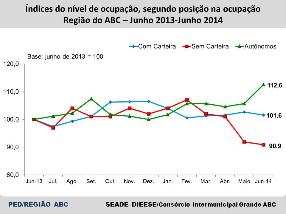 PED/REGIÃO ABCSEADE–DIEESE/ Consórcio Intermunicipal Grande ABC Índices do nível de ocupação, segundo posição na ocupação Região do ABC – Junho 2013-Junho 2014