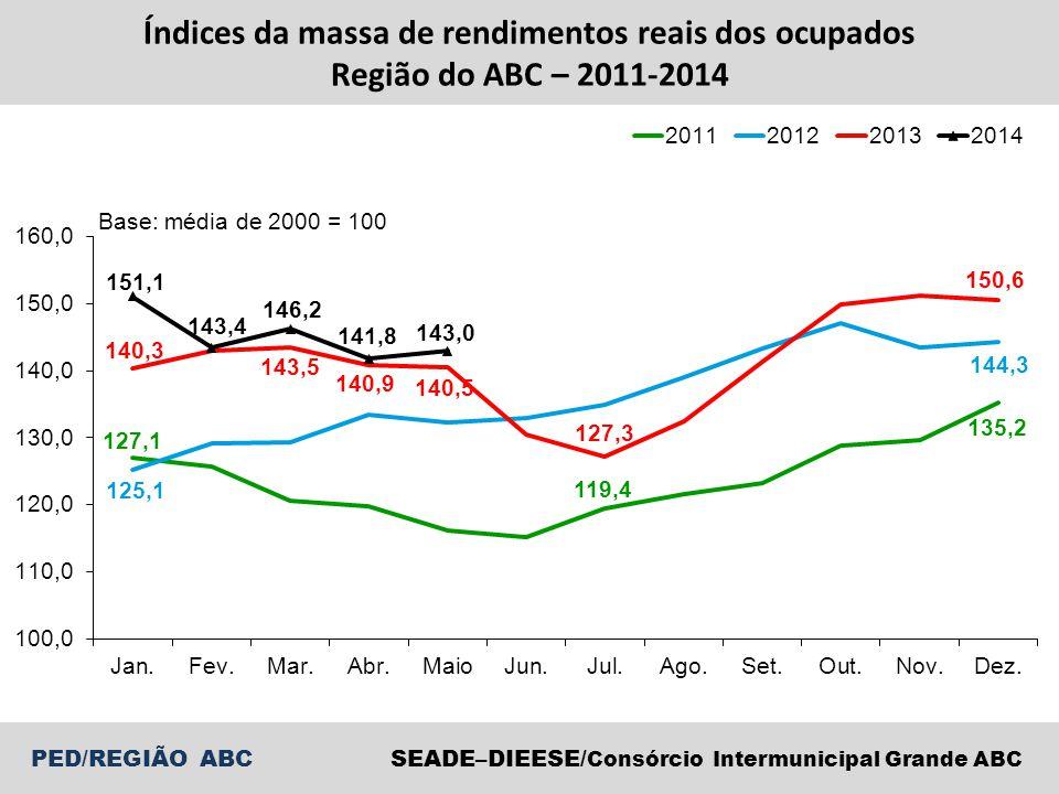 PED/REGIÃO ABCSEADE–DIEESE/ Consórcio Intermunicipal Grande ABC Índices da massa de rendimentos reais dos ocupados Região do ABC – 2011-2014