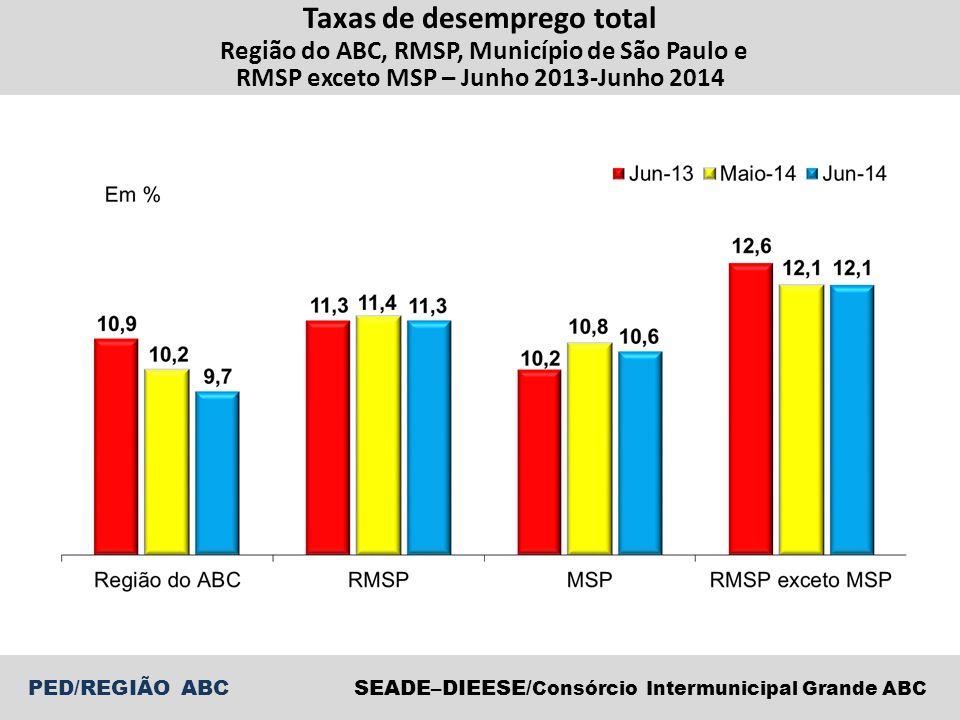 PED/REGIÃO ABCSEADE–DIEESE/ Consórcio Intermunicipal Grande ABC Taxas de desemprego total Região do ABC, RMSP, Município de São Paulo e RMSP exceto MSP – Junho 2013-Junho 2014