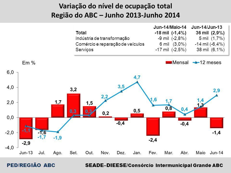 PED/REGIÃO ABCSEADE–DIEESE/ Consórcio Intermunicipal Grande ABC Variação do nível de ocupação total Região do ABC – Junho 2013-Junho 2014 Jun-14/Maio-14 Jun-14/Jun-13 Total-18 mil (-1,4%)36 mil (2,9%) Indústria de transformação-9 mil (-2,8%)5 mil (1,7%) Comércio e reparação de veículos 6 mil (3,0%)-14 mil (-6,4%) Serviços-17 mil (-2,5%)38 mil (6,1%)