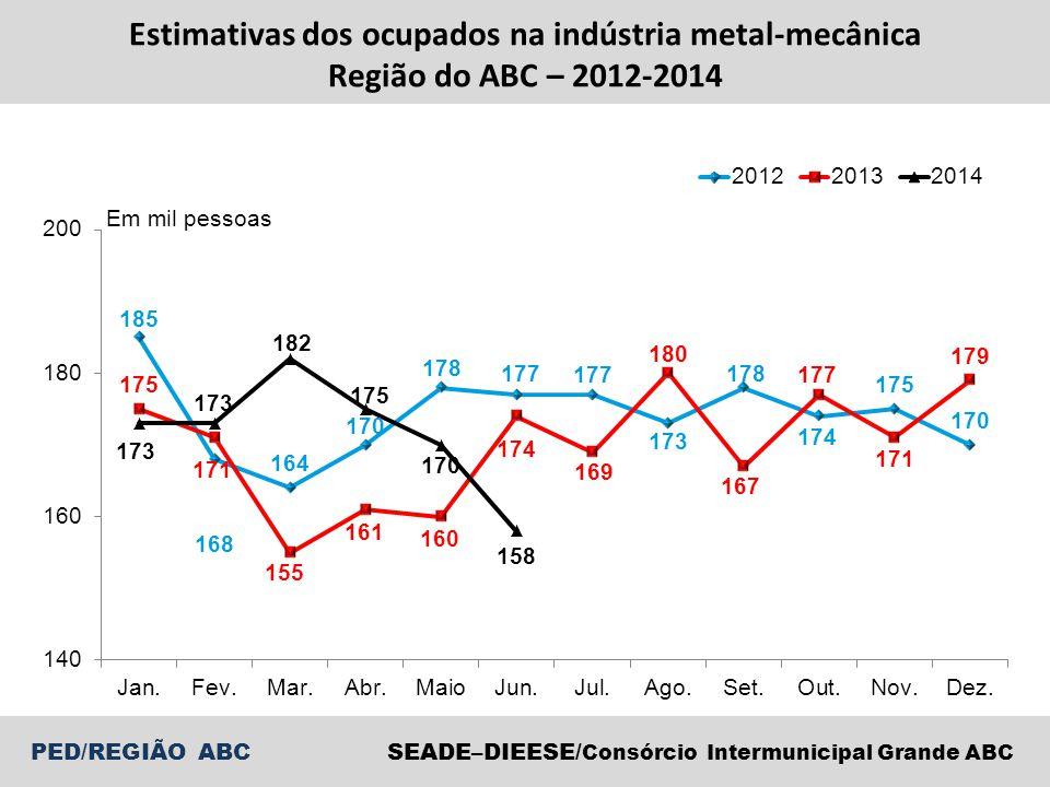 SEADE–DIEESE/ Consórcio Intermunicipal Grande ABC PED/REGIÃO ABC Estimativas dos ocupados na indústria metal-mecânica Região do ABC – 2012-2014