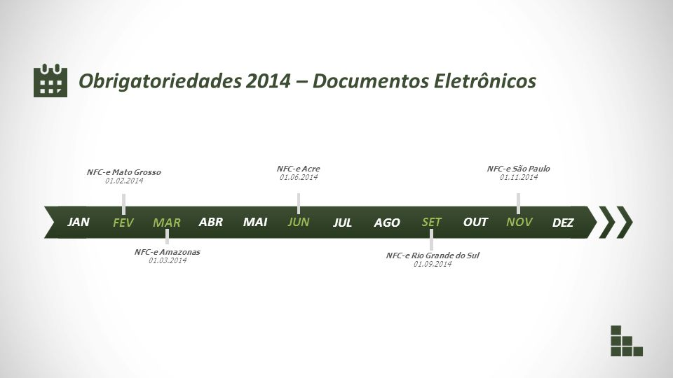 JAN FEVMAR ABRMAIJUN JULAGO SETOUTNOV Obrigatoriedades 2014 – Documentos Eletrônicos DEZ NFC-e Mato Grosso 01.02.2014 NFC-e Amazonas 01.03.2014 NFC-e