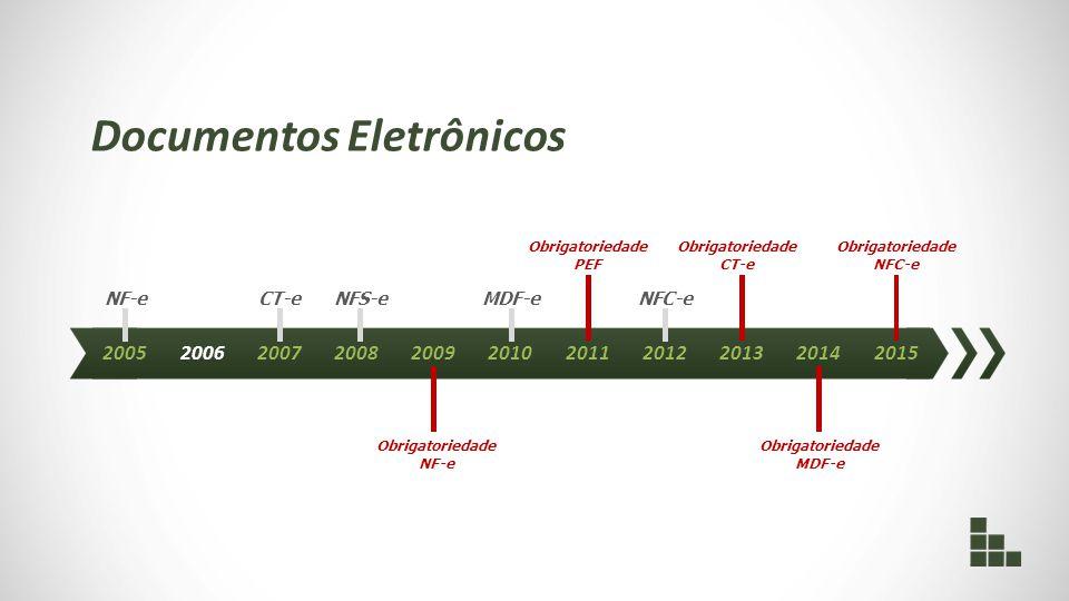 NF-e 20052006200720082009201020112012201320142015 Documentos Eletrônicos CT-eNFC-e Obrigatoriedade CT-e Obrigatoriedade MDF-e Obrigatoriedade NFC-e NF