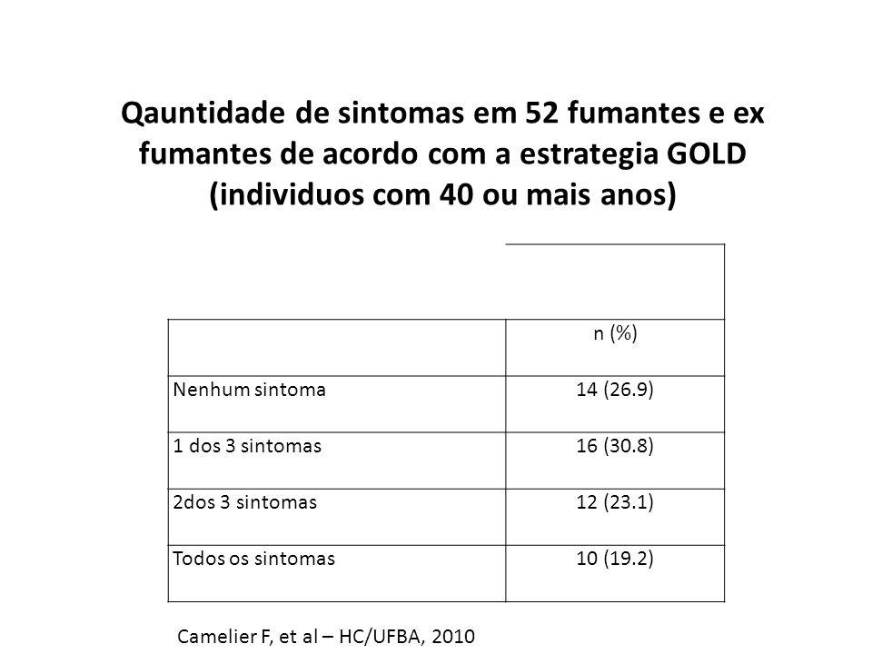 n (%) Nenhum sintoma14 (26.9) 1 dos 3 sintomas16 (30.8) 2dos 3 sintomas12 (23.1) Todos os sintomas10 (19.2) Qauntidade de sintomas em 52 fumantes e ex fumantes de acordo com a estrategia GOLD (individuos com 40 ou mais anos) Camelier F, et al – HC/UFBA, 2010