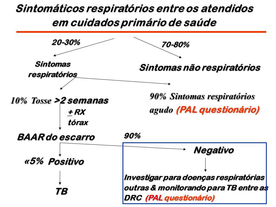 Sintomáticos respiratórios entre os atendidos em cuidados primário de saúde Sintomas não respiratórios 70-80% 20-30% Sintomas respiratórios 90% Sintomas respiratórios agudo (PAL questionário) 10% Tosse >2 semanas BAAR do escarro Positivo Negativo Investigar para doenças respiratórias outras & monitorando para TB entre as DRC (PAL questionário) TB 90% «5% «5% + RX tórax
