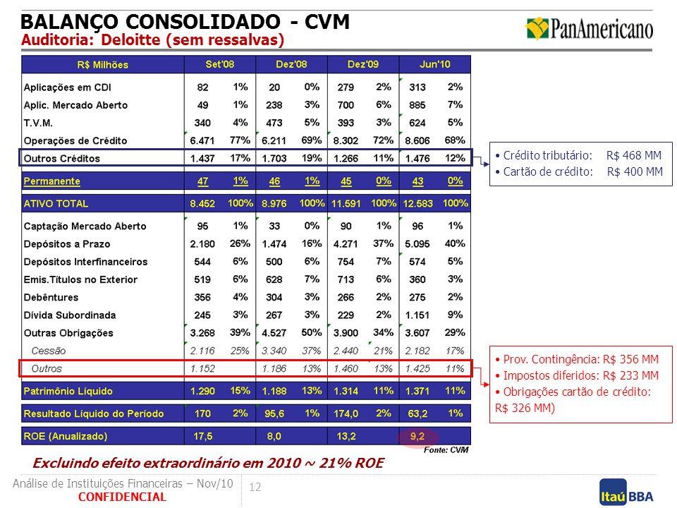 12 CONFIDENCIAL Análise de Instituições Financeiras – Nov/10 BALANÇO CONSOLIDADO - CVM Auditoria: Deloitte (sem ressalvas) Prov. Contingência: R$ 356