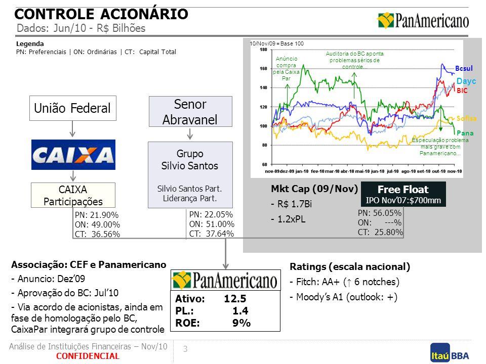 3 CONFIDENCIAL Análise de Instituições Financeiras – Nov/10 Associação: CEF e Panamericano - Anuncio: Dez'09 - Aprovação do BC: Jul'10 - Via acordo de
