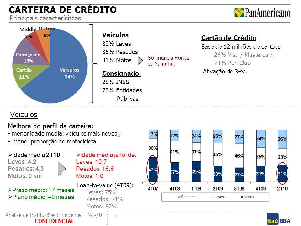 9 CONFIDENCIAL Análise de Instituições Financeiras – Nov/10 Cartão de Crédito Base de 12 milhões de cartões 26% Visa / Mastercard 74% Pan Club Ativaçã