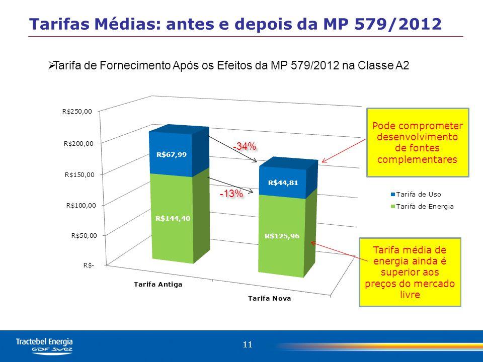11 Tarifas Médias: antes e depois da MP 579/2012  Tarifa de Fornecimento Após os Efeitos da MP 579/2012 na Classe A2 -34% -13% Pode comprometer desenvolvimento de fontes complementares