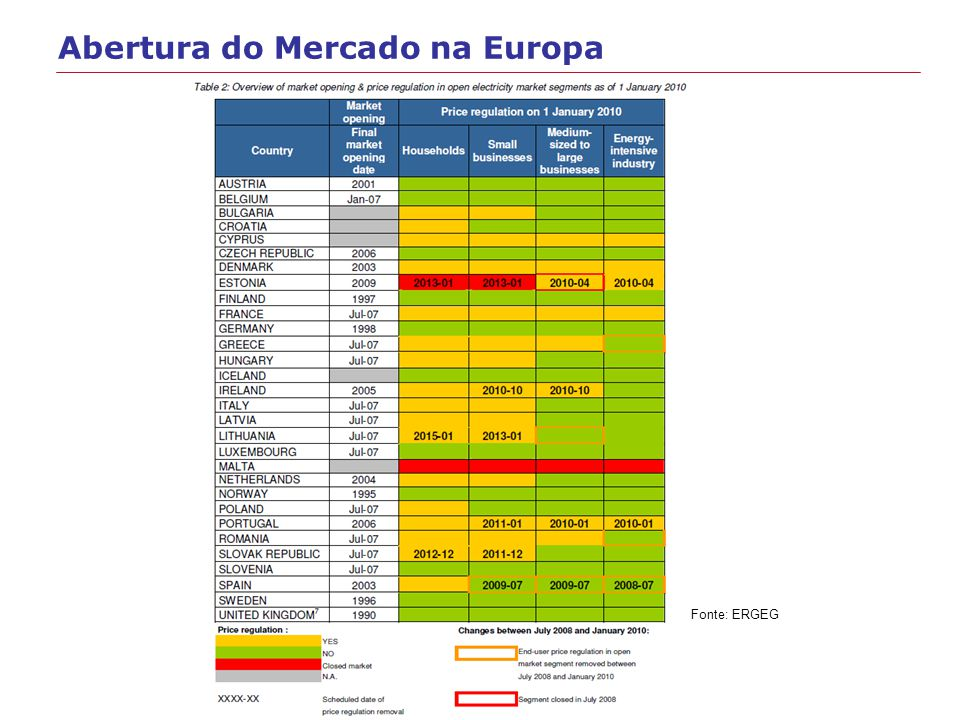 4 Abertura do Mercado na Europa Fonte: ERGEG
