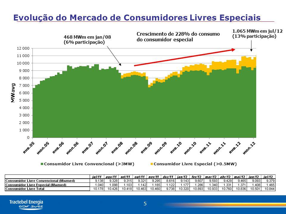 5 Evolução do Mercado de Consumidores Livres Especiais 468 MWm em jan/08 (6% participação) 1.065 MWm em jul/12 (13% participação) Crescimento de 228% do consumo do consumidor especial