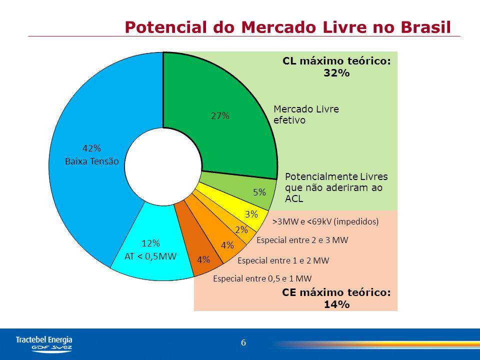 6 5% 3% 2% 4% 42% Baixa Tensão 27% Mercado Livre efetivo Potencialmente Livres que não aderiram ao ACL >3MW e <69kV (impedidos) Especial entre 2 e 3 MW Especial entre 1 e 2 MW Especial entre 0,5 e 1 MW 12% AT < 0,5MW CL máximo teórico: 32% CE máximo teórico: 14% Potencial do Mercado Livre no Brasil