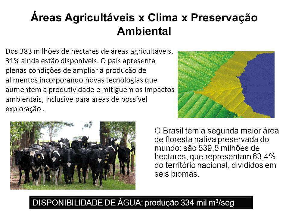 11 Áreas Agricultáveis x Clima x Preservação Ambiental Dos 383 milhões de hectares de áreas agricultáveis, 31% ainda estão disponíveis.