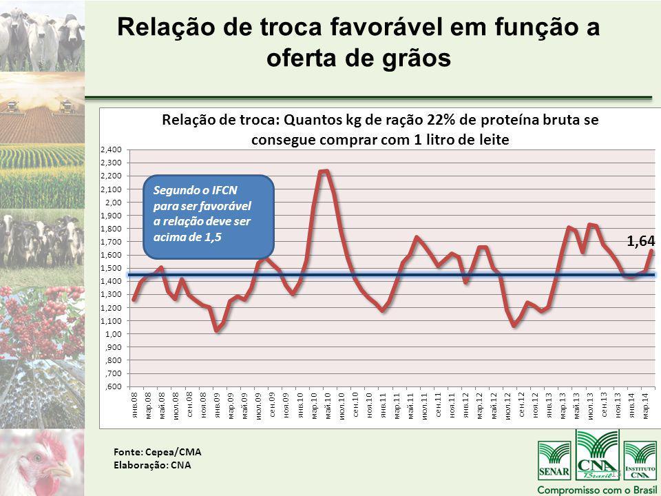 Relação de troca favorável em função a oferta de grãos Fonte: Cepea/CMA Elaboração: CNA 13