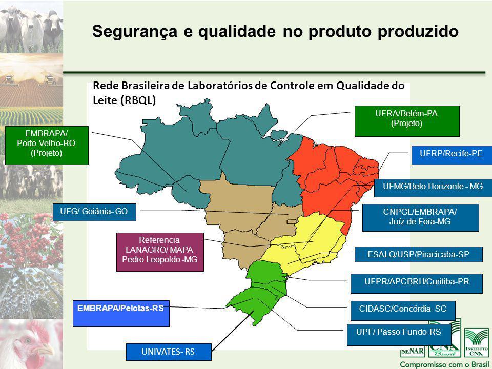UFRP/Recife-PE UFMG/Belo Horizonte - MG CNPGL/EMBRAPA/ Juíz de Fora-MG ESALQ/USP/Piracicaba-SP UFPR/APCBRH/Curitiba-PR CIDASC/Concórdia- SC UPF/ Passo Fundo-RS UFG/ Goiânia- GO UFRA/Belém-PA (Projeto) EMBRAPA/Pelotas-RS Referencia LANAGRO/ MAPA Pedro Leopoldo -MG EMBRAPA/ Porto Velho-RO (Projeto) Segurança e qualidade no produto produzido UNIVATES- RS Rede Brasileira de Laboratórios de Controle em Qualidade do Leite (RBQL)