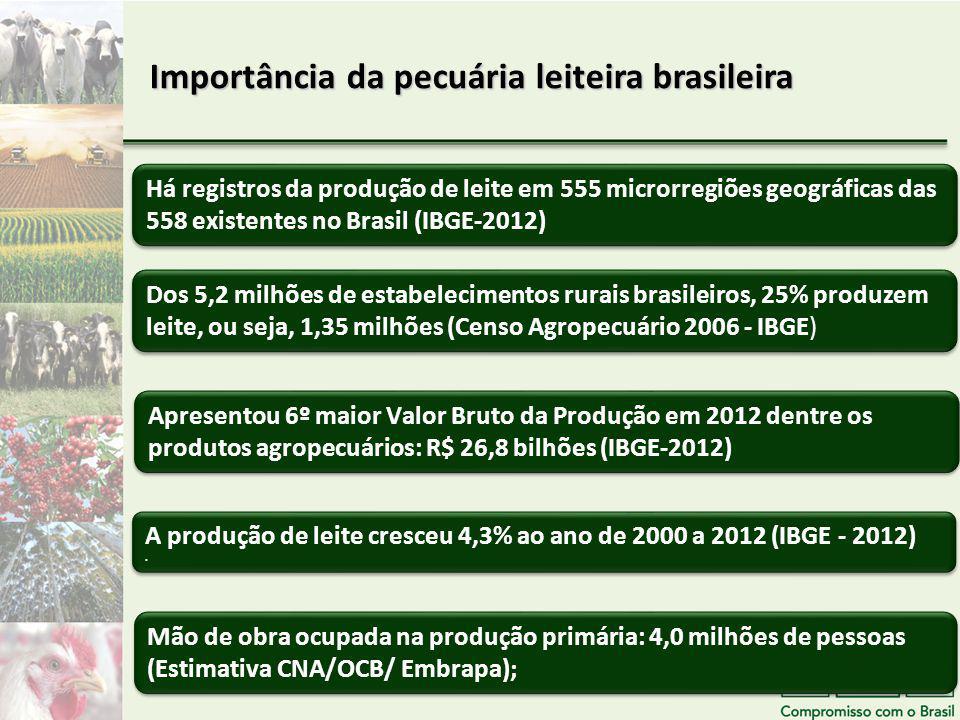 Importância da pecuária leiteira brasileira Há registros da produção de leite em 555 microrregiões geográficas das 558 existentes no Brasil (IBGE-2012) Mão de obra ocupada na produção primária: 4,0 milhões de pessoas (Estimativa CNA/OCB/ Embrapa); A produção de leite cresceu 4,3% ao ano de 2000 a 2012 (IBGE - 2012).