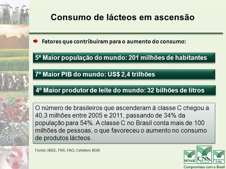 Fatores que contribuíram para o aumento do consumo: Consumo de lácteos em ascensão 5ª Maior população do mundo: 201 milhões de habitantes 7º Maior PIB do mundo: US$ 2,4 trilhões 4º Maior produtor de leite do mundo: 32 bilhões de litros Fonte: IBGE, FMI, FAO, Cetelem BGN O número de brasileiros que ascenderam à classe C chegou a 40,3 milhões entre 2005 e 2011, passando de 34% da população para 54%.