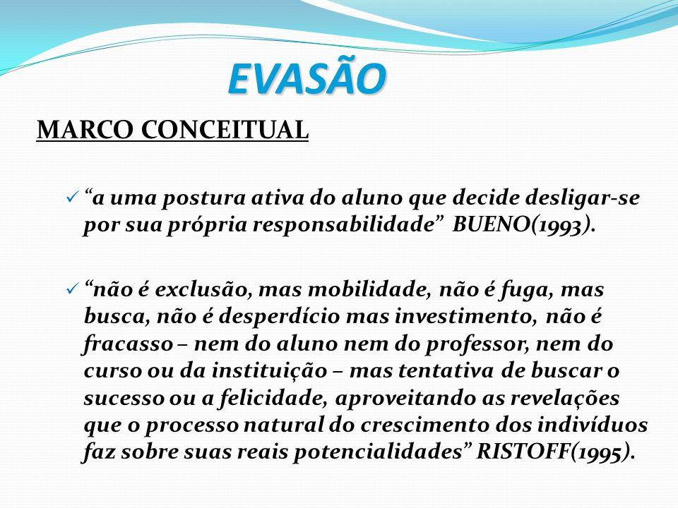 """EVASÃO MARCO CONCEITUAL """"a uma postura ativa do aluno que decide desligar-se por sua própria responsabilidade"""" BUENO(1993). """"não é exclusão, mas mobil"""