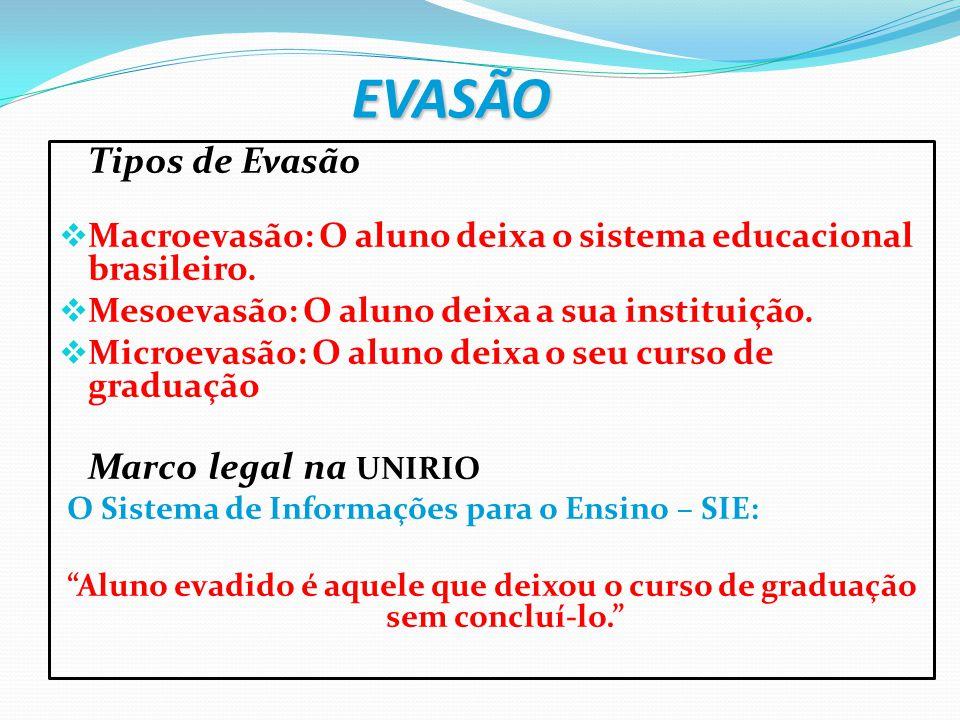 EVASÃO Tipos de Evasão  Macroevasão: O aluno deixa o sistema educacional brasileiro.  Mesoevasão: O aluno deixa a sua instituição.  Microevasão: O