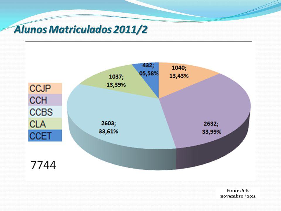 Alunos Matriculados 2011/2 Fonte: SIE novembro / 2011