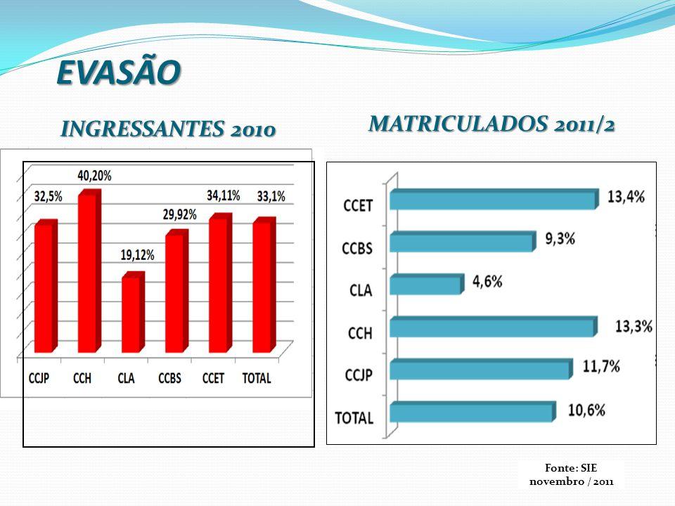 EVASÃO MATRICULADOS 2011/2 INGRESSANTES 2010 Fonte: SIE novembro / 2011