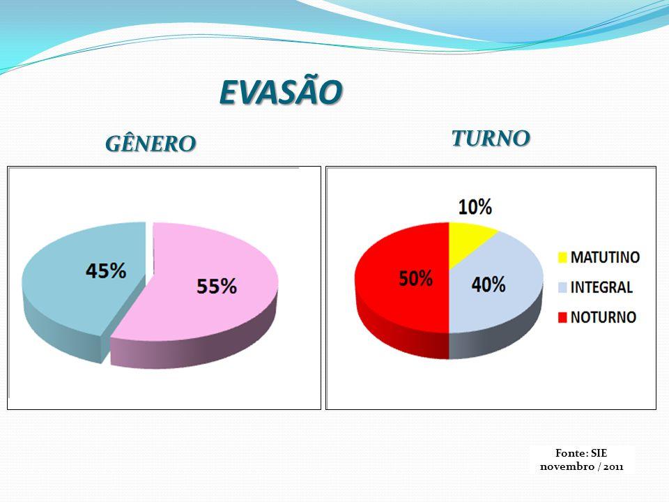 EVASÃO GÊNERO TURNO Fonte: SIE novembro / 2011