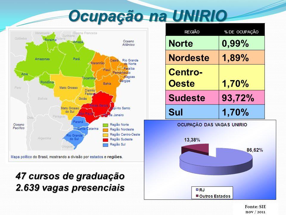 REGIÃO% DE OCUPAÇÃO Norte0,99% Nordeste1,89% Centro- Oeste1,70% Sudeste93,72% Sul1,70% Ocupação na UNIRIO 47 cursos de graduação 2.639 vagas presencia