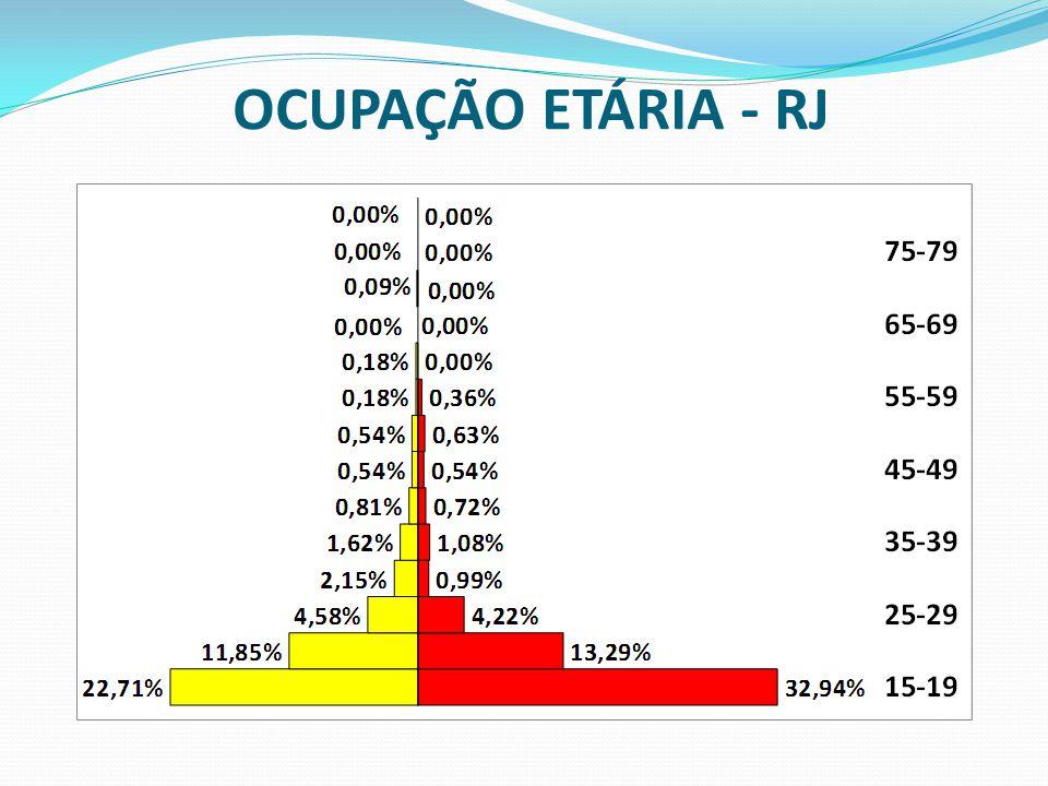OCUPAÇÃO ETÁRIA - RJ
