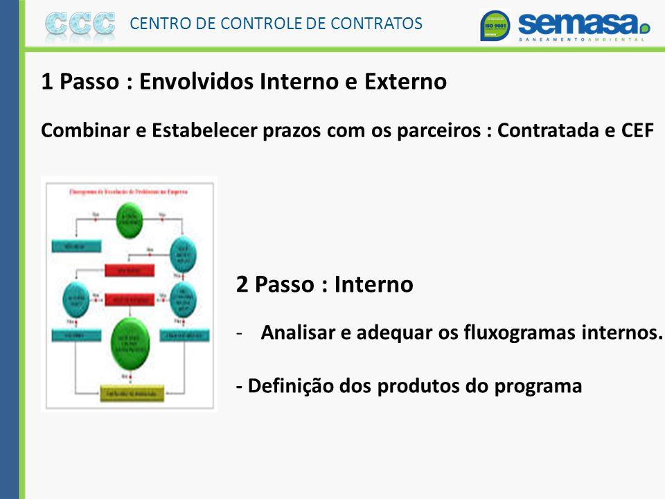 Objetivos – CCC Centralizar o controle físico - financeiro dos contratos e obras. Padronizar informações e critérios de apuração de resultados. Manter