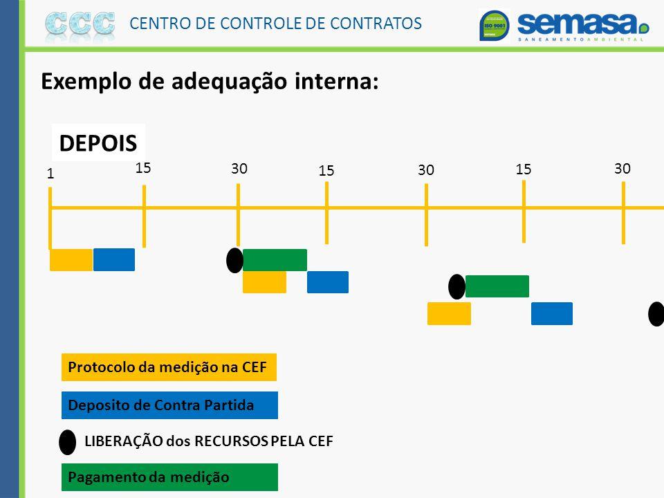 CENTRO DE CONTROLE DE CONTRATOS 1 Passo : Envolvidos Interno e Externo Combinar e Estabelecer prazos com os parceiros : Contratada e CEF 2 Passo : Int