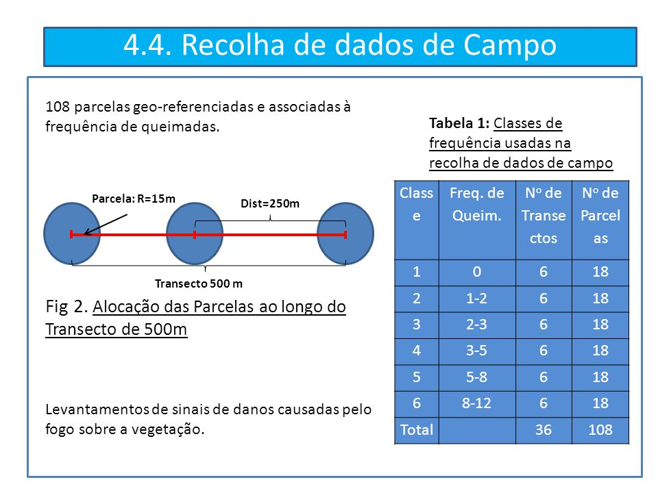 4.4. Recolha de dados de Campo Class e Freq. de Queim. N o de Transe ctos N o de Parcel as 10618 21-2618 32-3618 43-5618 55-8618 68-12618 Total36108 T